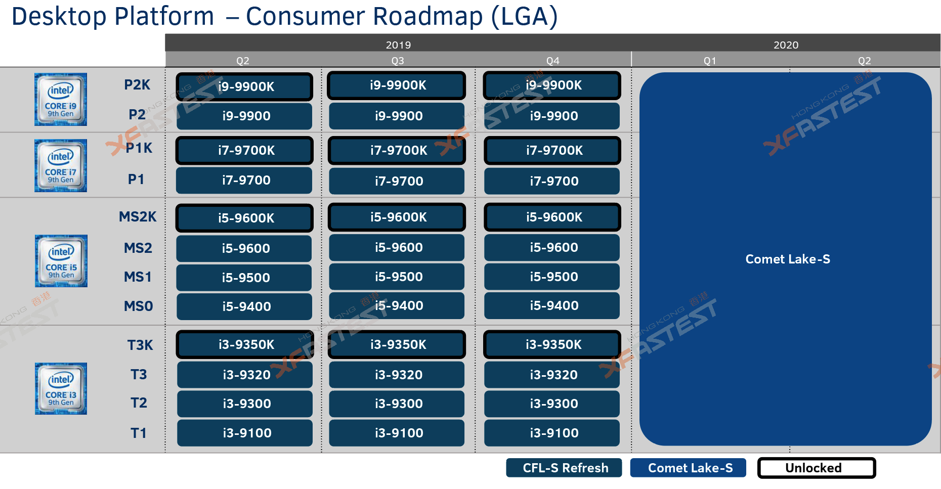 Intel Roadmap Leak Shows HEDT Platform Refresh In Q3, No Comet Lake