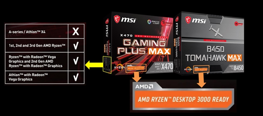 MSI Releases AM4 300- and 400-Series MAX Motherboards with