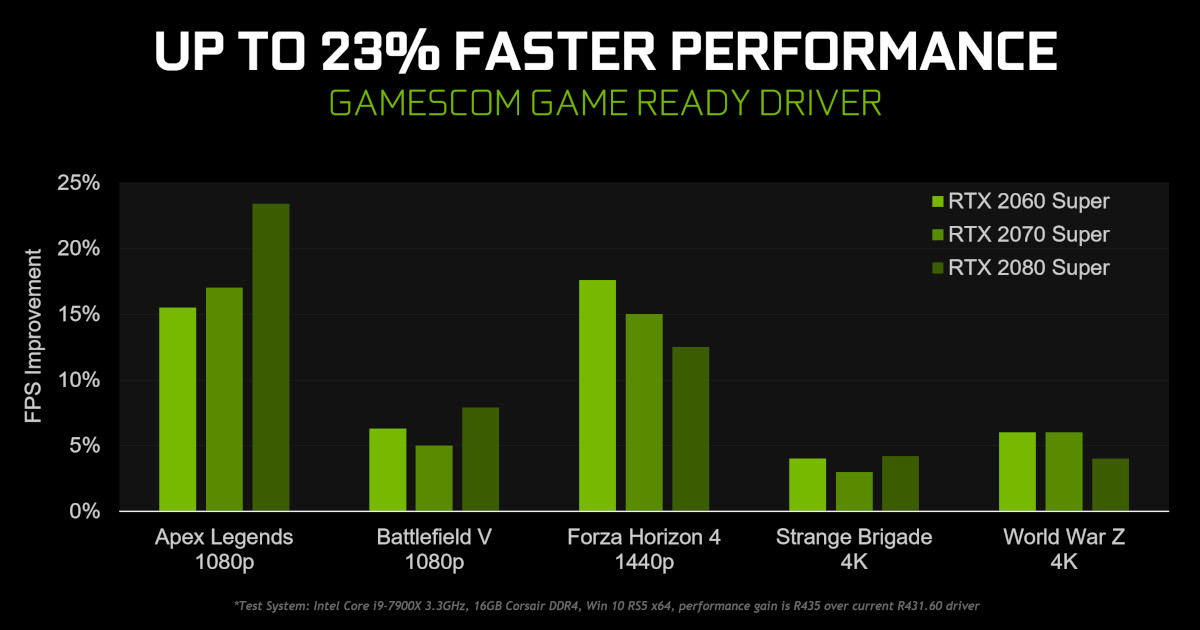 NVIDIA Welcome Gamescom Week With The Feature-Rich GeForce