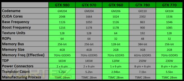 A New Mid-Range Powerhouse - NVIDIA Launch The GeForce GTX 960