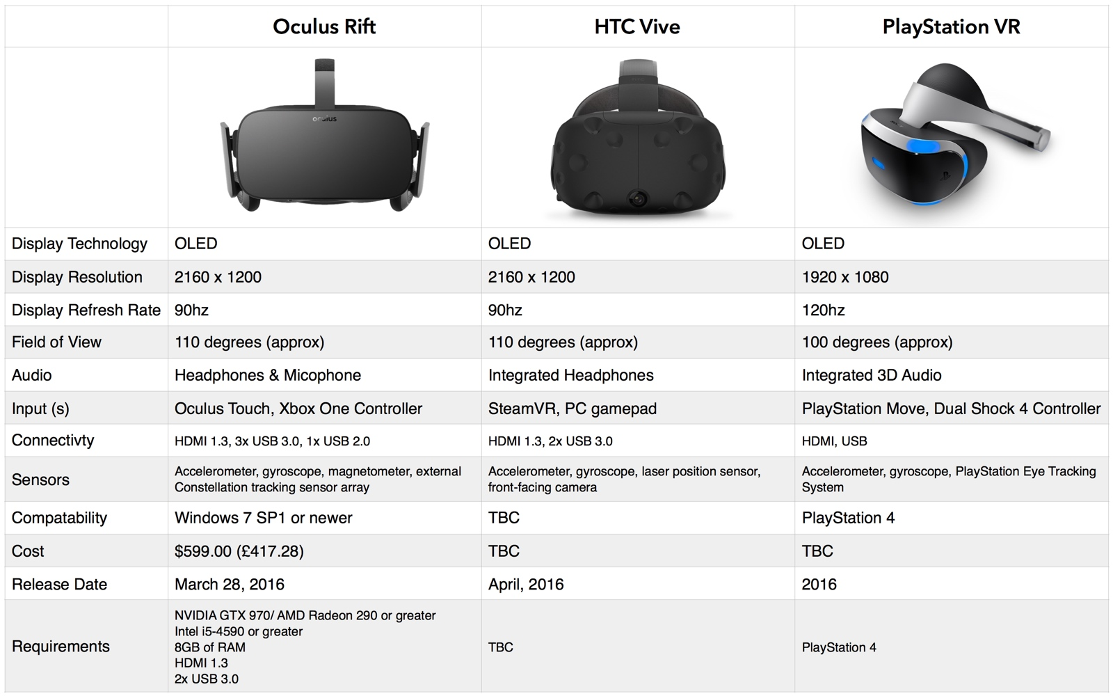 Htc Vive System Requirements >> Vr Roundup Rift Vs Vive Vs Playstation Vr