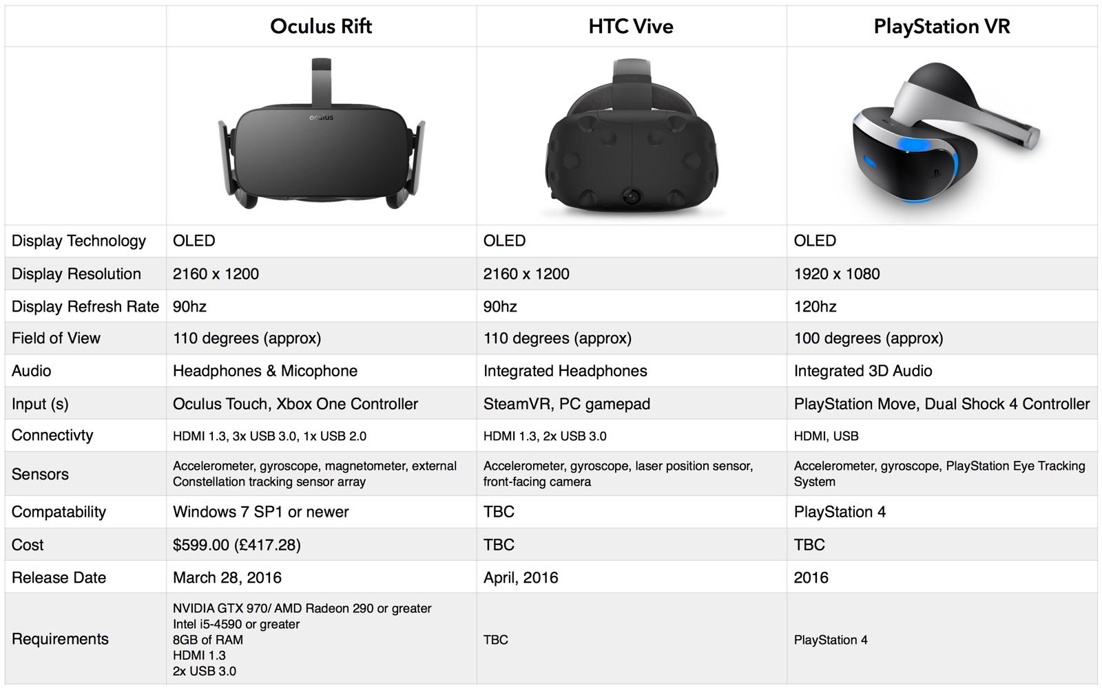 Htc Vive System Requirements >> Vr Roundup Rift Vs Vive Vs Playstation Vr
