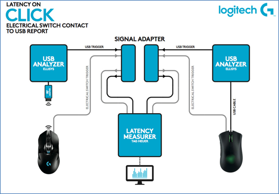 Wireless Mouse Latency Vs Wired - WIRE Center •