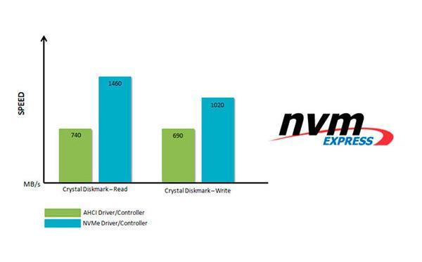 MSI First To Support Next-Gen NVM Express Storage Standard